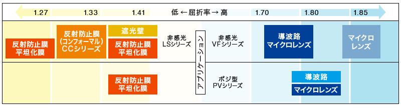 コーティング剤イメージセンサ材料